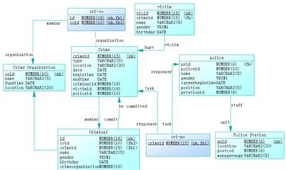 简述数据库设计的基本步骤?