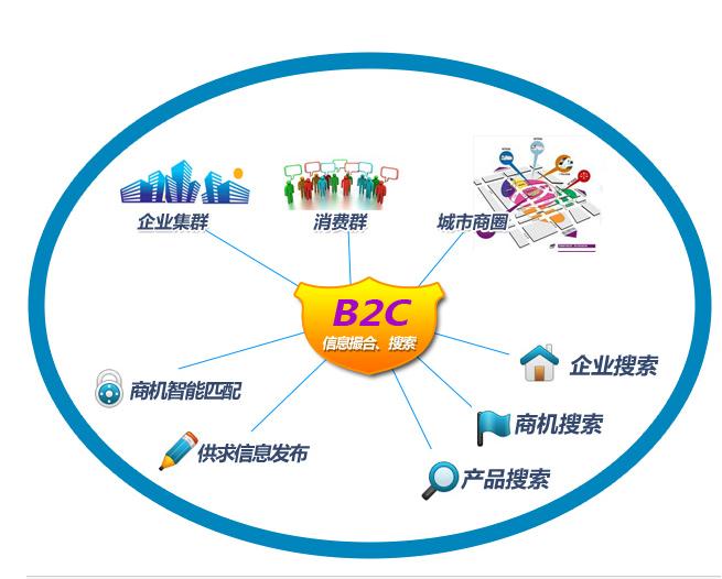 b2c电子商务网站设计容易出现的五个问题