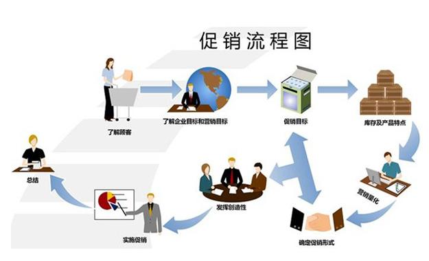 开发新客户的步骤_新客户开发技巧