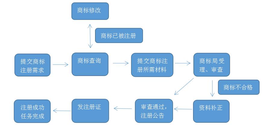 商标注册流程,全套完整商标注册流程图