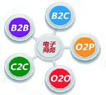 电商平台开发(网站,微信端,iOS,Android)