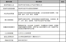 威客服务:[83649] 微信开发托管运营服务