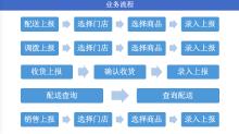 2、加迪尼管理系统