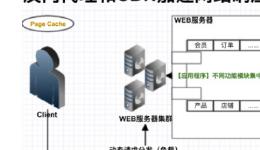 你知道大型网站如何架构的吗?