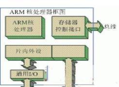 基于ARM的嵌入式系統開發流程
