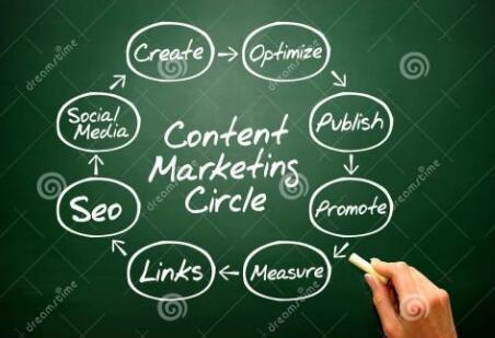 新手如何学习圈子营销?运营圈子营销5大要素