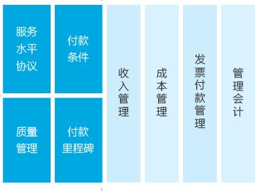 网页项目管理软件系统