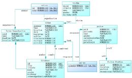 关系型数据库设计基础概念