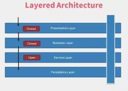 系统架构设计的原则和模式