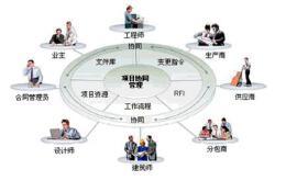 阐述房地产项目策划的重要性具有哪些作用