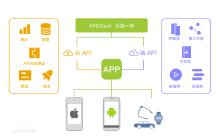 威客服务:[121436] 跨平台APP开发