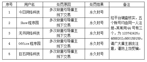 服務商違規行為處罰公告(〔2019〕0320號)
