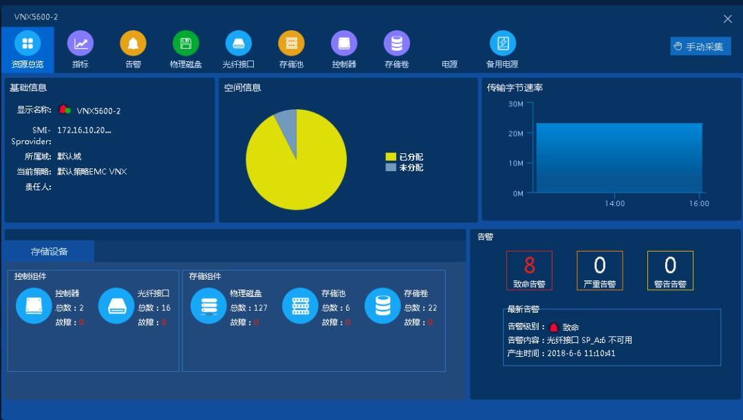 数据/环境集中监控平台